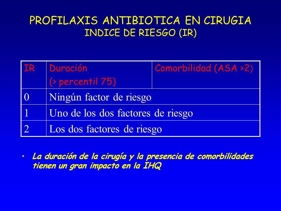 PROFILAXIS ANTIBIOTICA EN CIRUGIA INDICE DE RIESGO (IR)