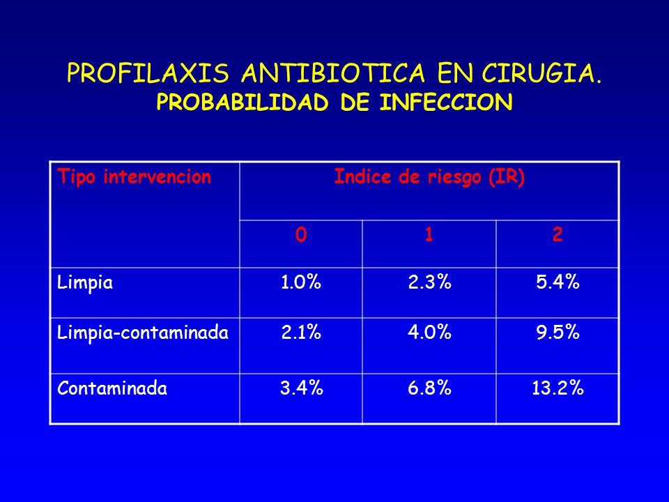 PROFILAXIS ANTIBIOTICA EN CIRUGIA. PROBABILIDAD DE INFECCION