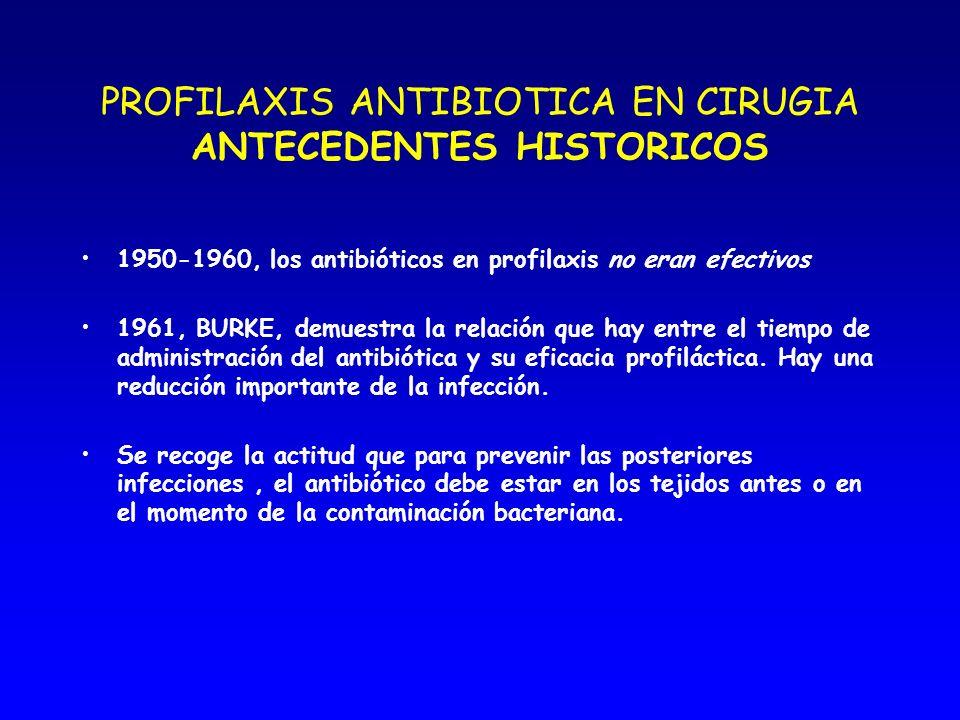 PROFILAXIS ANTIBIOTICA EN CIRUGIA ANTECEDENTES HISTORICOS