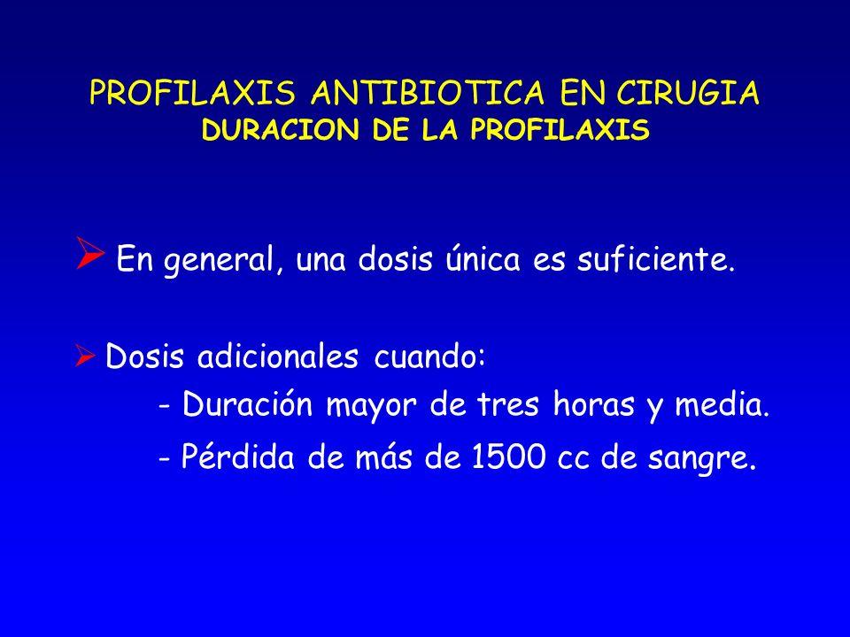 PROFILAXIS ANTIBIOTICA EN CIRUGIA DURACION DE LA PROFILAXIS