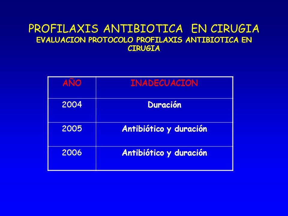 Antibiótico y duración