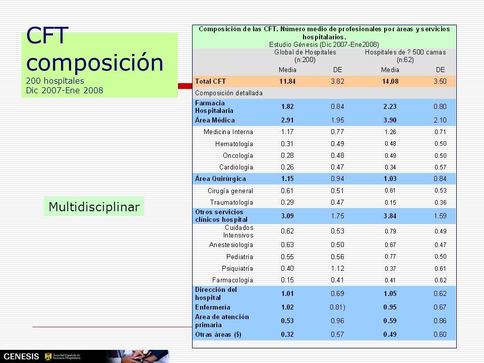 CFT composición 200 hospitales Dic 2007-Ene 2008