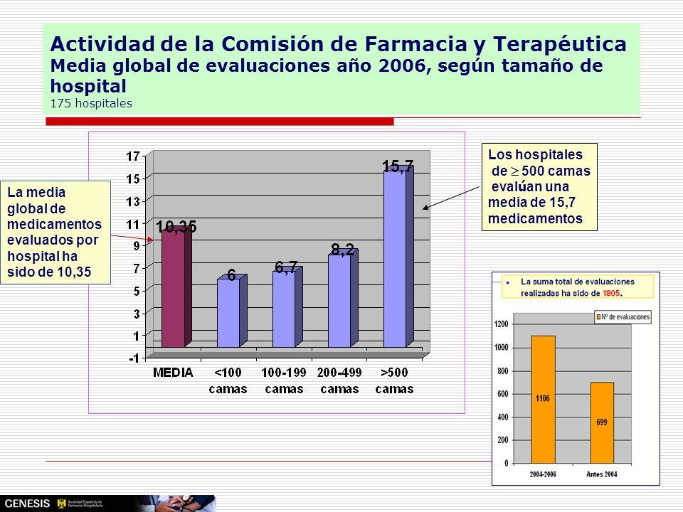 Actividad de la Comisión de Farmacia y Terapéutica Media global de evaluaciones año 2006, según tamaño de hospital 175 hospitales