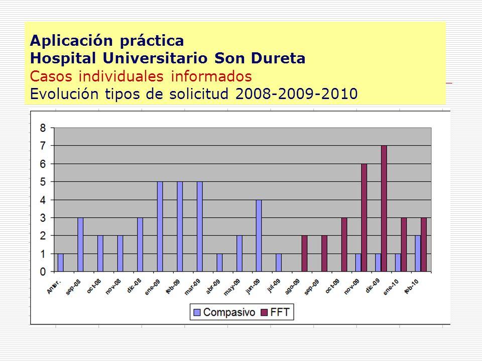 Aplicación práctica Hospital Universitario Son Dureta Casos individuales informados Evolución tipos de solicitud 2008-2009-2010