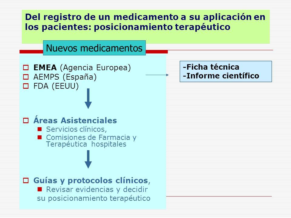 Del registro de un medicamento a su aplicación en los pacientes: posicionamiento terapéutico
