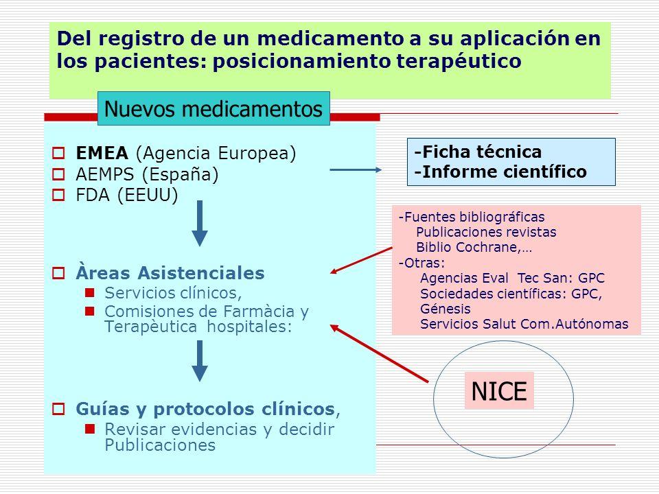 NICE Nuevos medicamentos
