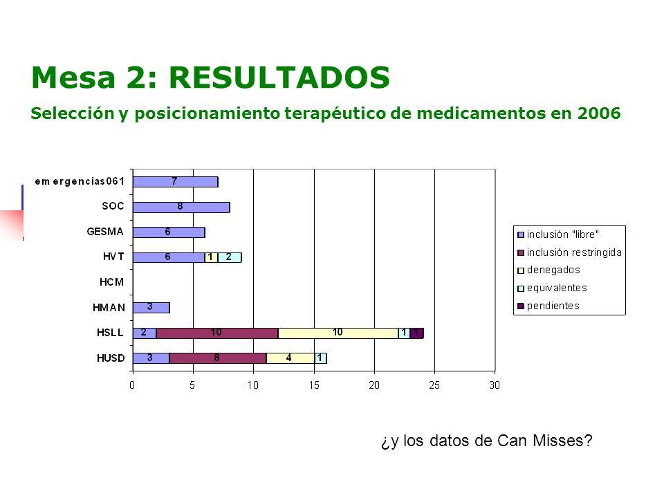 Mesa 2: RESULTADOS ¿y los datos de Can Misses