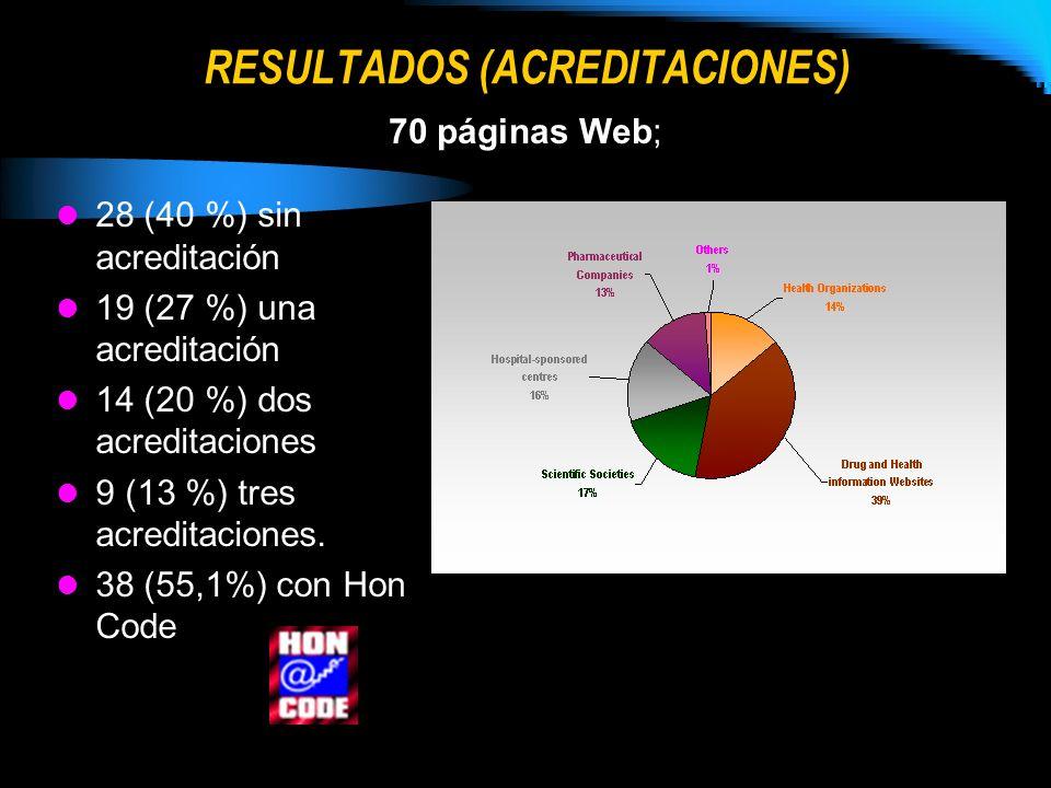 RESULTADOS (ACREDITACIONES)