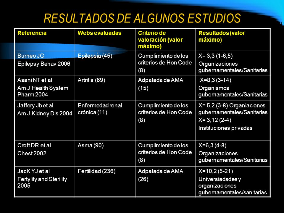 RESULTADOS DE ALGUNOS ESTUDIOS