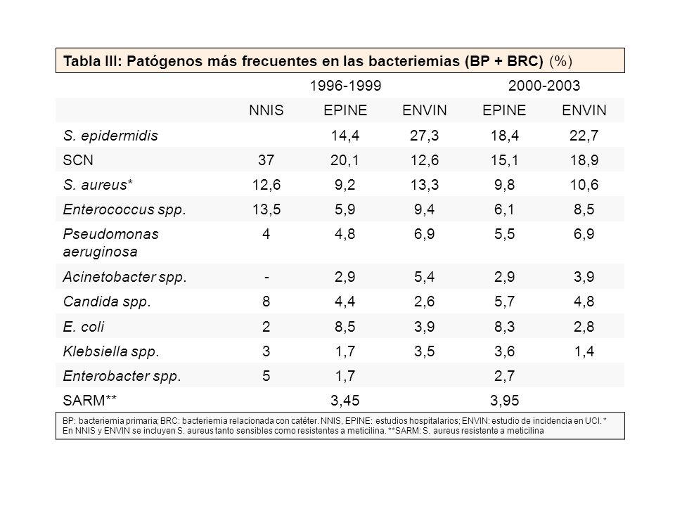 Tabla III: Patógenos más frecuentes en las bacteriemias (BP + BRC) (%)
