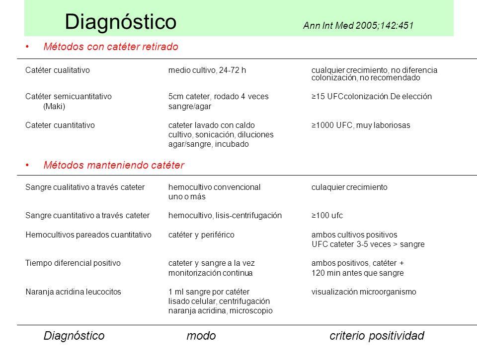 Diagnóstico Ann Int Med 2005;142:451