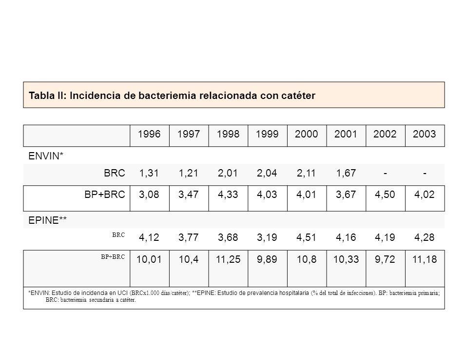 Tabla II: Incidencia de bacteriemia relacionada con catéter