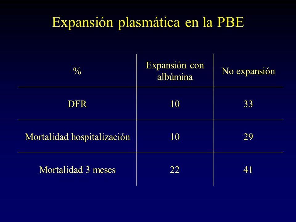 Expansión plasmática en la PBE