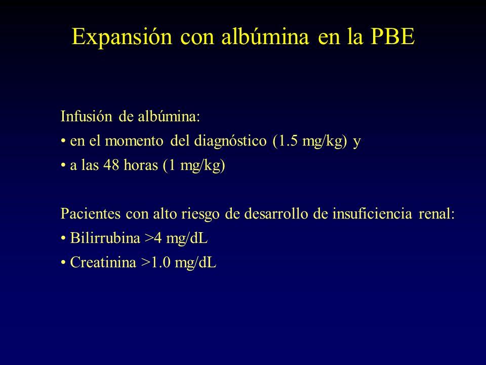 Expansión con albúmina en la PBE