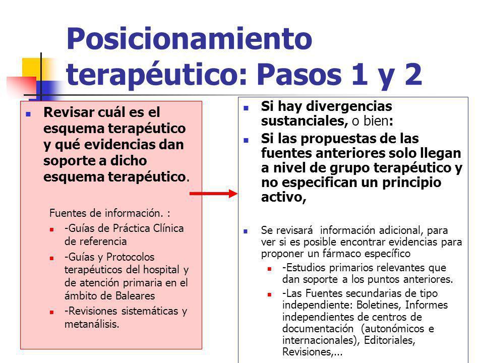 Posicionamiento terapéutico: Pasos 1 y 2