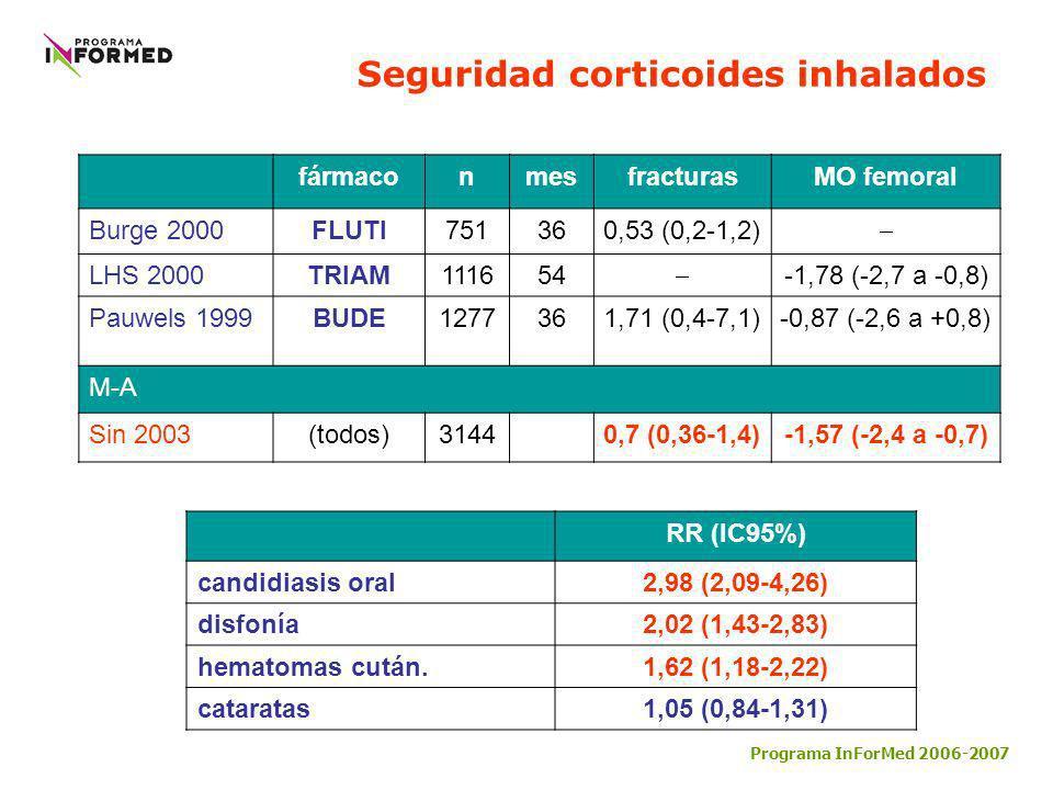 Seguridad corticoides inhalados