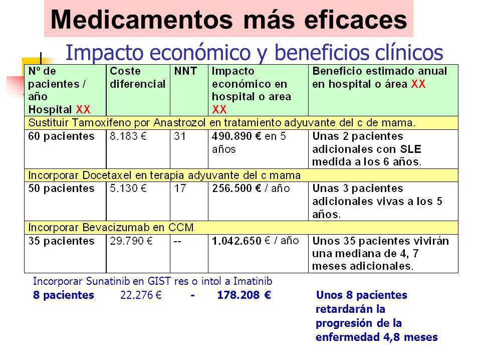 Impacto económico y beneficios clínicos estimados: Ejemplos