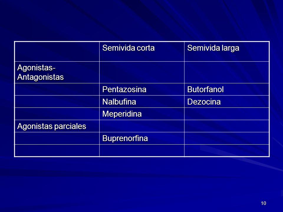 Semivida corta Semivida larga. Agonistas-Antagonistas. Pentazosina. Butorfanol. Nalbufina. Dezocina.