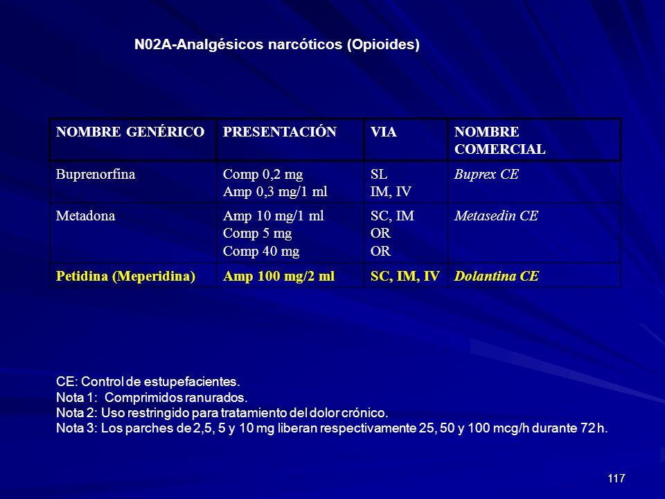 N02A-Analgésicos narcóticos (Opioides)