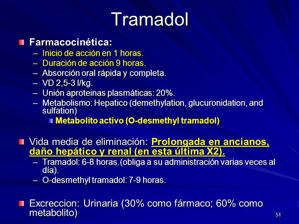 Tramadol Farmacocinética: