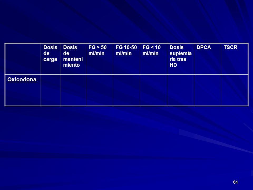Oxicodona Dosis de carga Dosis de mantenimiento FG > 50 ml/min