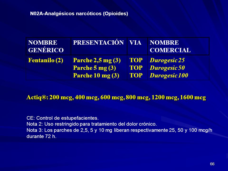Actiq®: 200 mcg, 400 mcg, 600 mcg, 800 mcg, 1200 mcg, 1600 mcg