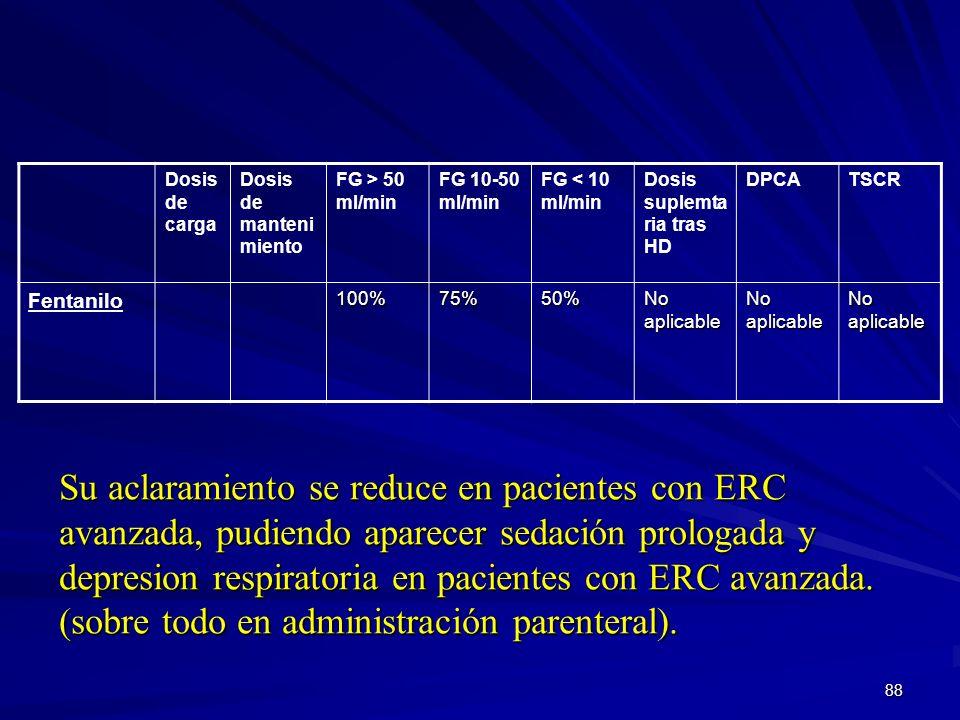 Dosis de cargaDosis de mantenimiento. FG > 50 ml/min. FG 10-50 ml/min. FG < 10 ml/min. Dosis suplemtaria tras HD.