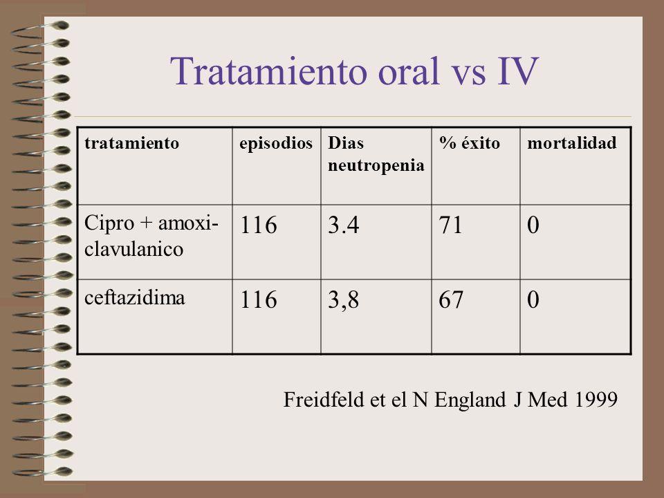 Tratamiento oral vs IV 116 3.4 71 3,8 67 Cipro + amoxi-clavulanico