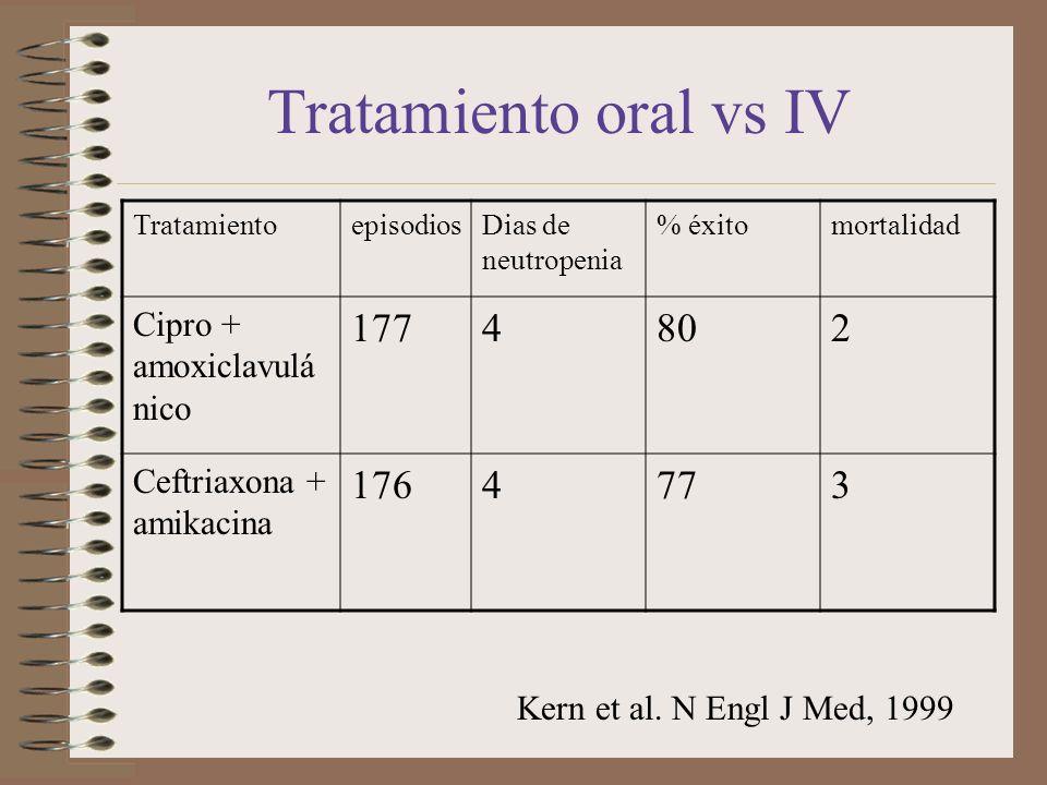 Tratamiento oral vs IV 177 4 80 2 176 77 3 Cipro + amoxiclavulánico