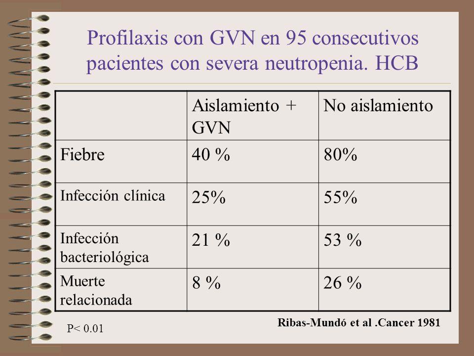 Profilaxis con GVN en 95 consecutivos pacientes con severa neutropenia