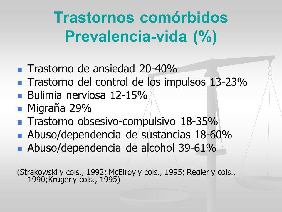 Trastornos comórbidos Prevalencia-vida (%)