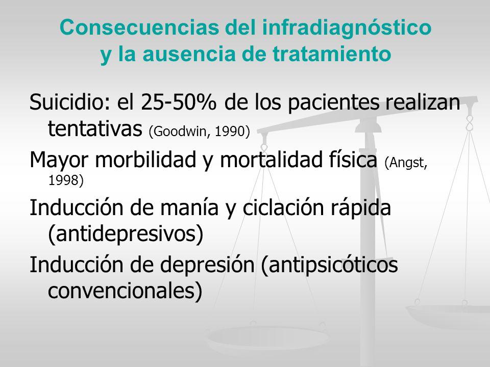 Consecuencias del infradiagnóstico y la ausencia de tratamiento