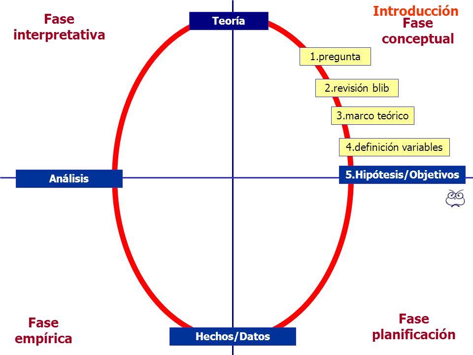 Introducción Fase interpretativa Fase conceptual Fase planificación