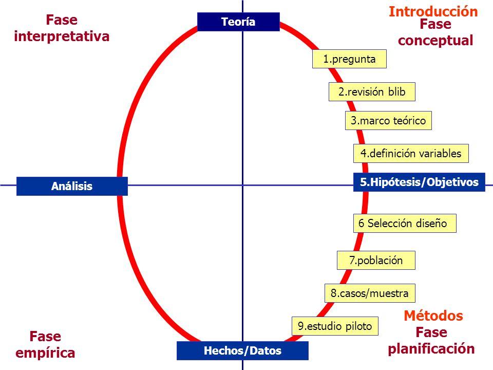 Introducción Fase interpretativa Fase conceptual Métodos