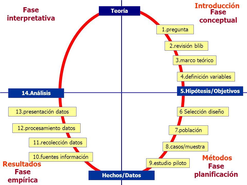 Introducción Fase interpretativa Fase conceptual Métodos Resultados