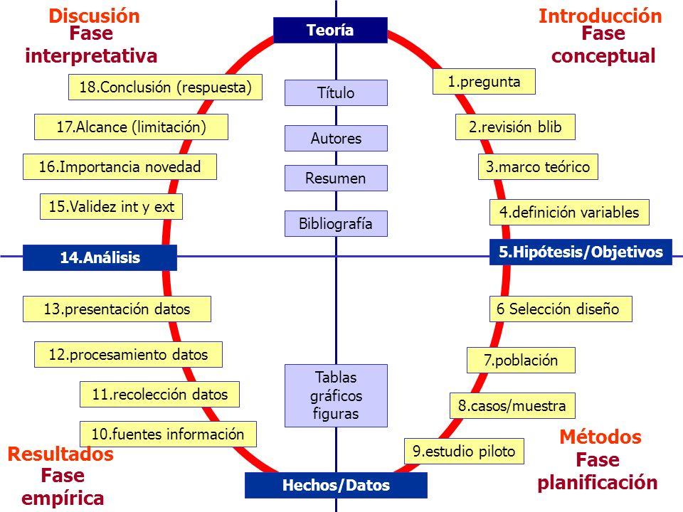 Discusión Introducción Fase interpretativa Fase conceptual Métodos