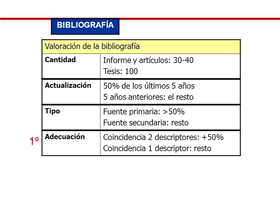 1º BIBLIOGRAFÍA Valoración de la bibliografía