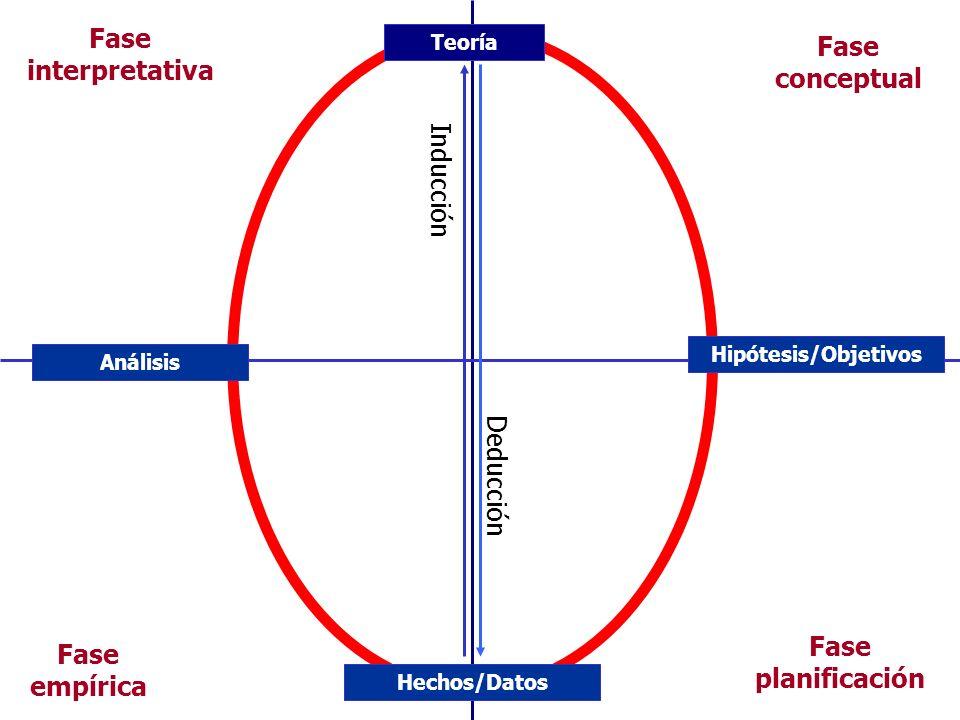 Fase interpretativa Fase conceptual Fase planificación Fase empírica