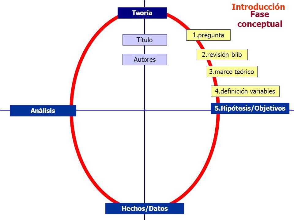 Introducción Fase conceptual