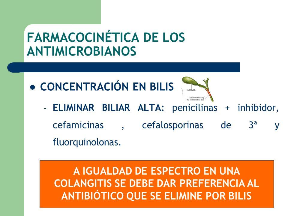 FARMACOCINÉTICA DE LOS ANTIMICROBIANOS