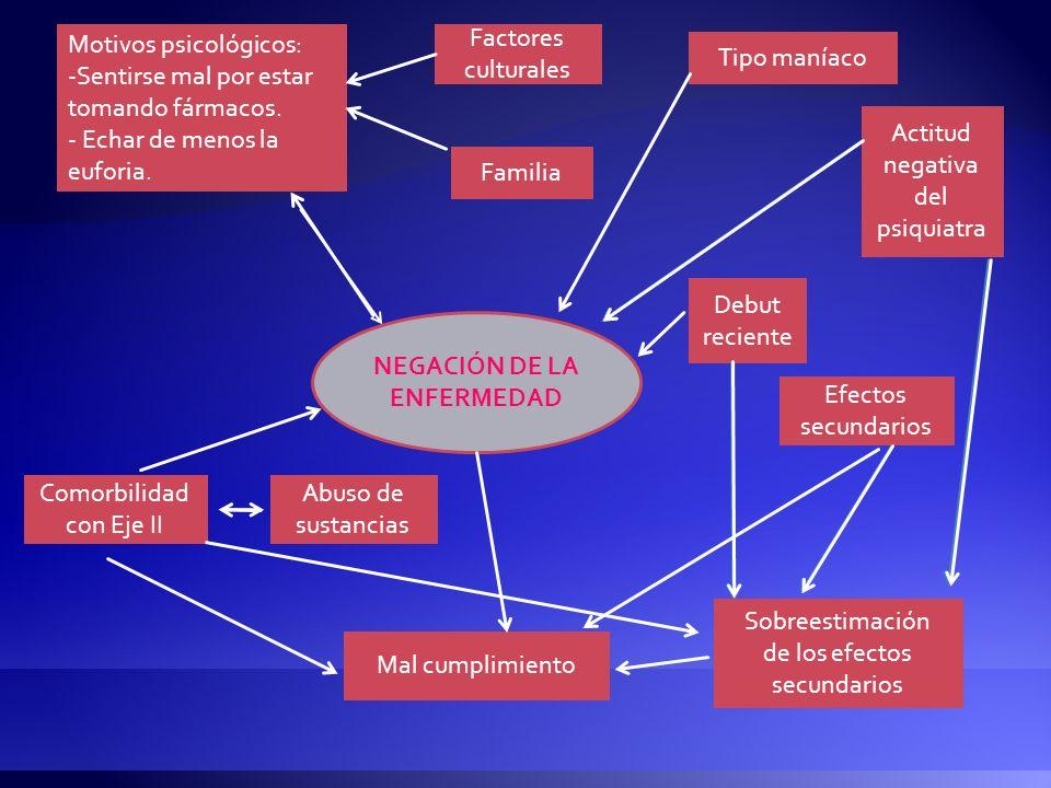 NEGACIÓN DE LA ENFERMEDAD