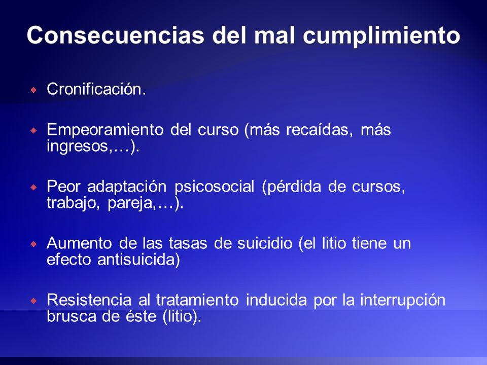 Cronificación.Empeoramiento del curso (más recaídas, más ingresos,…). Peor adaptación psicosocial (pérdida de cursos, trabajo, pareja,…).
