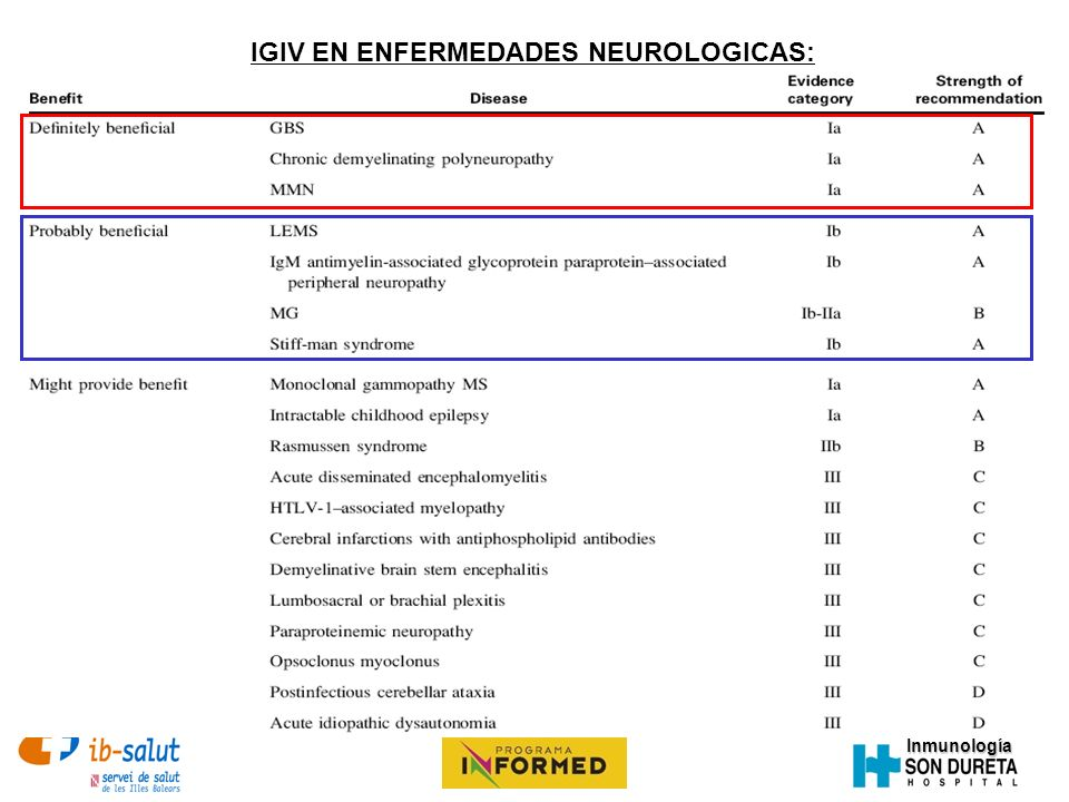 IGIV EN ENFERMEDADES NEUROLOGICAS: