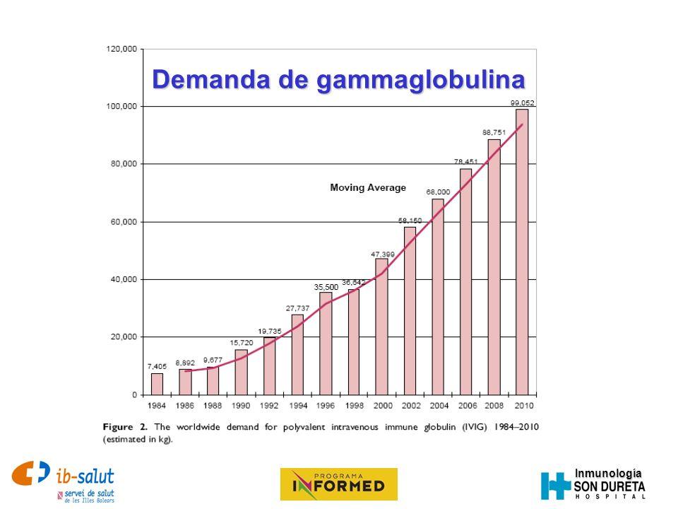Demanda de gammaglobulina