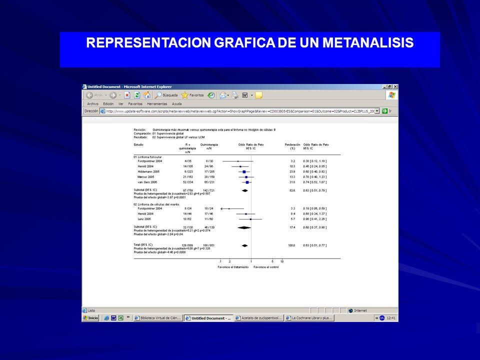 REPRESENTACION GRAFICA DE UN METANALISIS