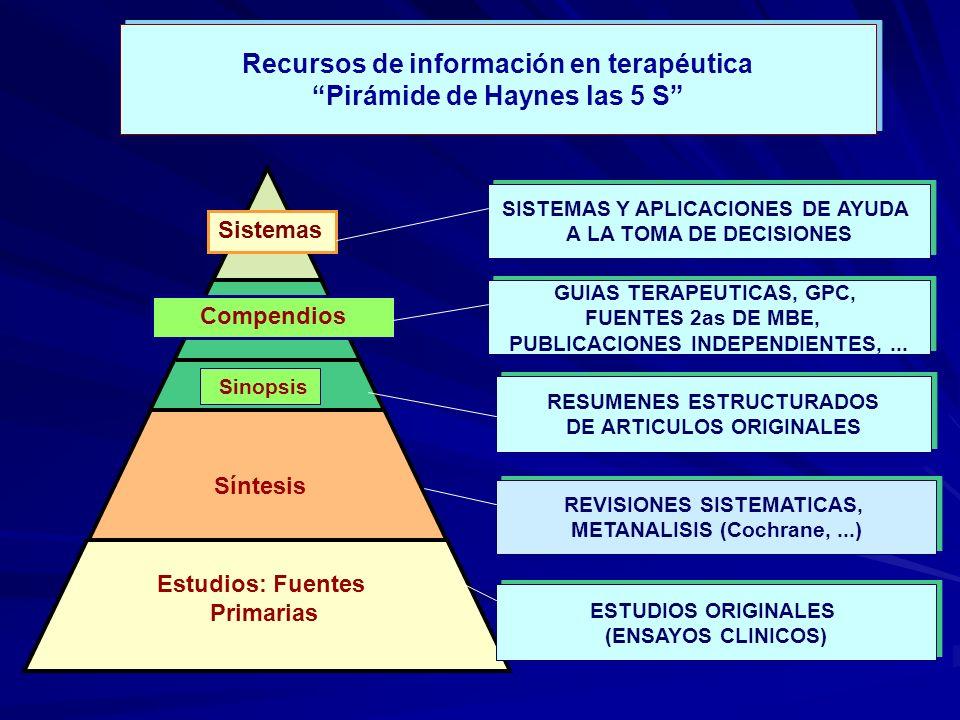 Recursos de información en terapéutica Pirámide de Haynes las 5 S