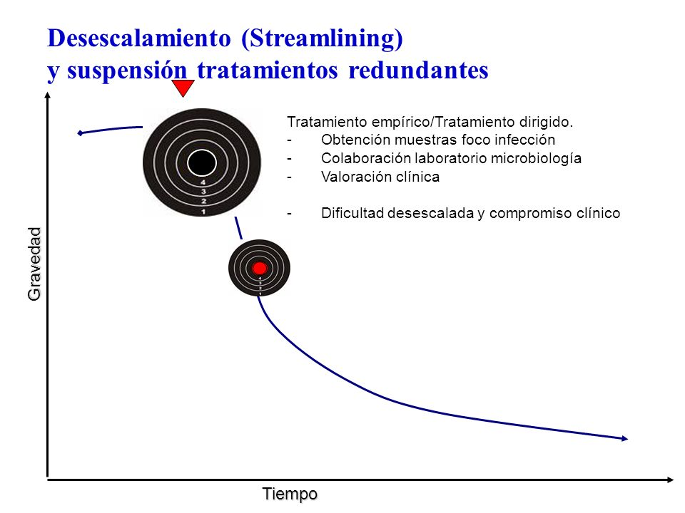 Desescalamiento (Streamlining) y suspensión tratamientos redundantes