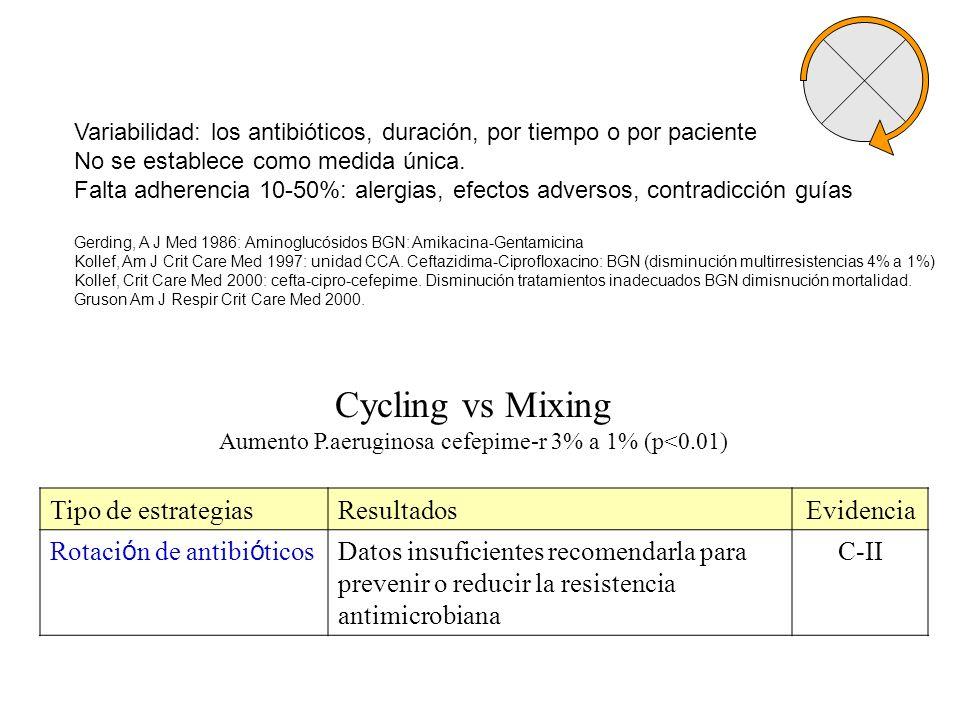 Aumento P.aeruginosa cefepime-r 3% a 1% (p<0.01)