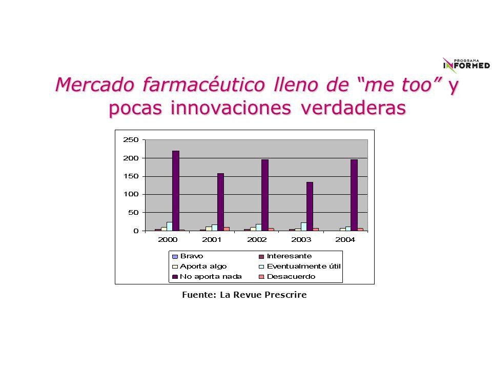Mercado farmacéutico lleno de me too y pocas innovaciones verdaderas