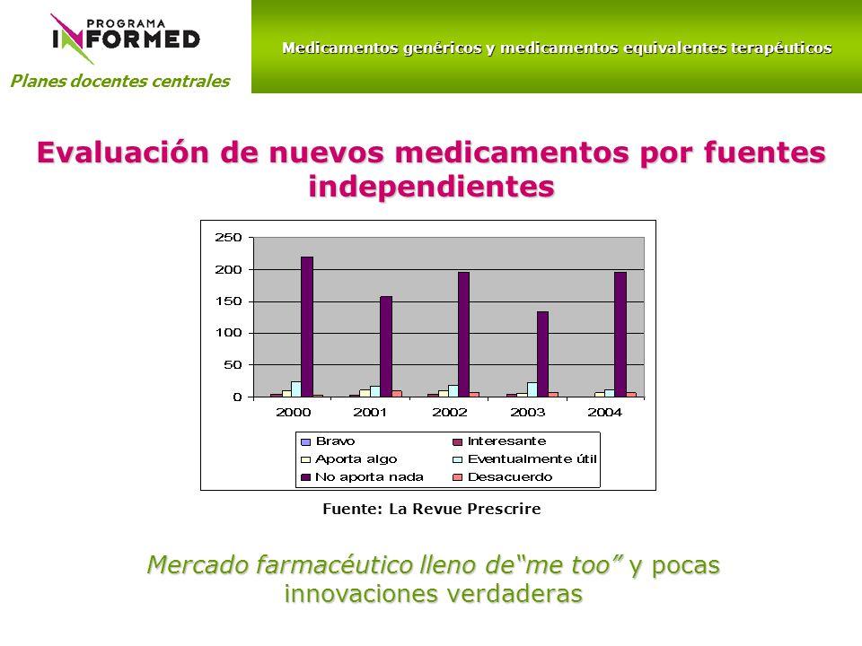 Evaluación de nuevos medicamentos por fuentes independientes